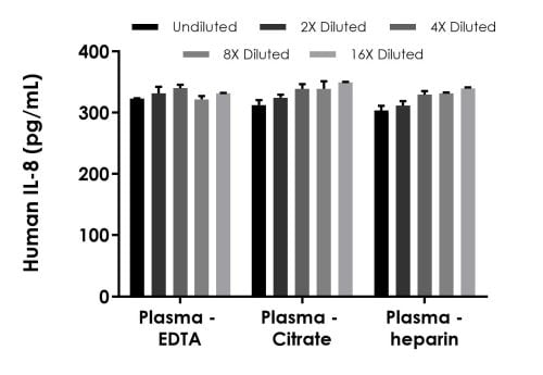 Interpolated concentrations of spiked IL-8 in human plasma samples.