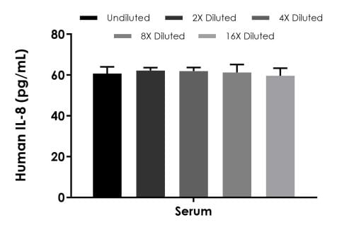 Interpolated concentrations of native IL-8 in human serum.