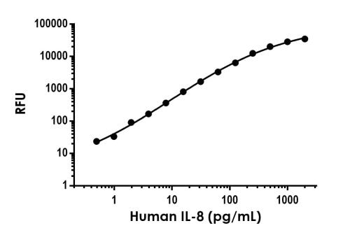 Example of human IL-8 standard curve in Sample Diluent NS.