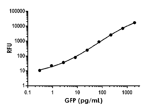 Example of GFP standard curve in 1X Cell Extraction Buffer PTR.
