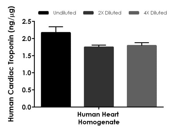 Linearity of dilution of native Cardiac Troponin I in human heart homogenate.