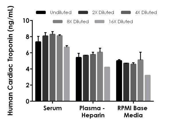 Linearity of dilution of spiked Cardiac Troponin I in serum, heparin plasma, and cell culture media.
