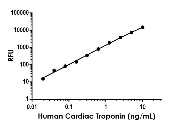Example of human Cardiac Troponin I standard curve in Sample Diluent NS.
