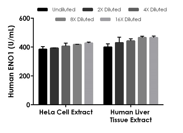 Interpolated concentrations of native ENO1 in human HeLa cell extract based on a 50 µg/mL extract load and human liver tissue extract based on a 286 µg/mL extract load.