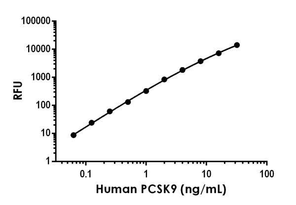 Example of human PCSK9 standard curve in Sample Diluent NS