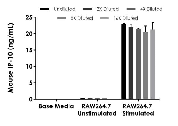 Interpolated concentrations of mouse IP-10 in RAW264.7 cells treated for 48 hours in the presence and absence of 5 µg/mL Lipopolysaccharide (LPS).