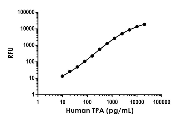 Example of human Tissue Plasminogen Activator (TPA) standard curve in Sample Diluent NS