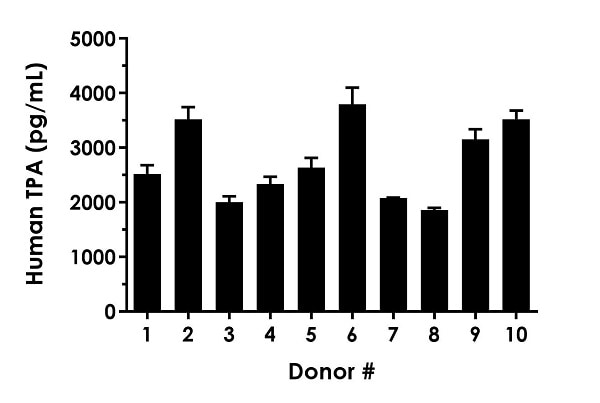 Interpolated concentrations of TPA in human serum from 10 male donors