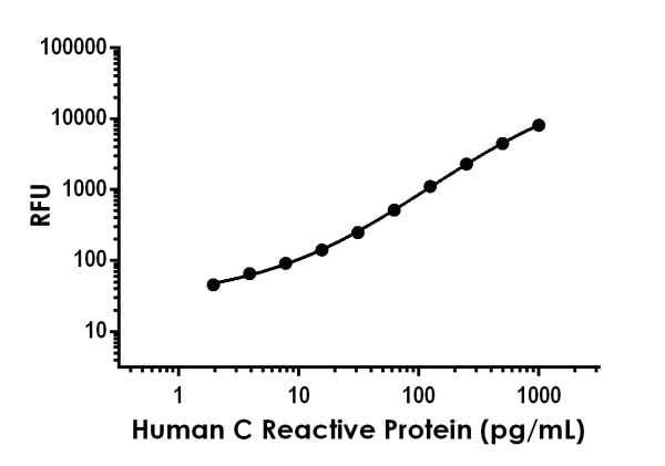 Example of human C-Reactive Protein (CRP) standard curve in Sample Diluent NS