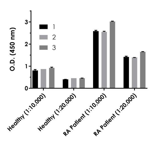 Comparison of CRP signals in three healthy and three rheumatoid arthritis patient sera