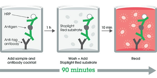 Other - Human C Reactive Protein ELISA Kit, Fluorescent (ab229409)