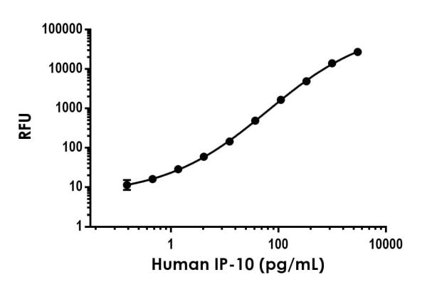 Example of human IP-10 (CXCL10) standard curve in Sample Diluent NS