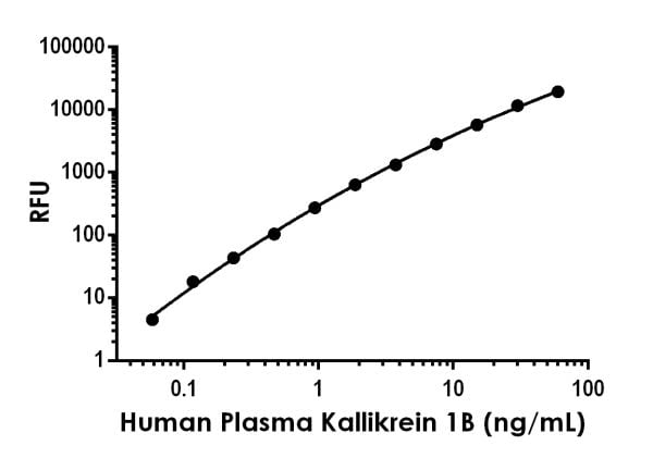 Example of human Prekallikrein 1B standard curve in Sample Diluent NS.