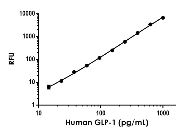 Example of human GLP-1 (7-36) standard curve in Sample Diluent NS