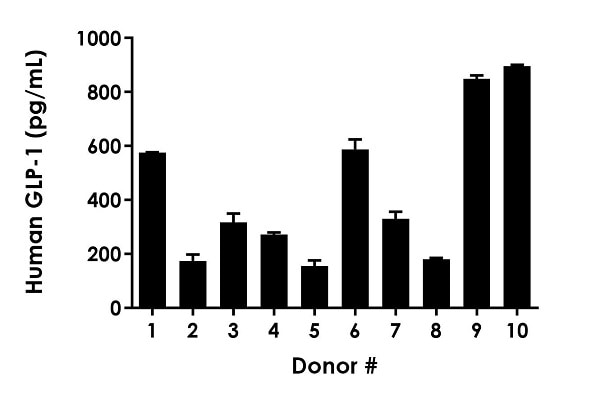Ten individual healthy donors were evaluated for the presence of GLP-1 in serum using this assay