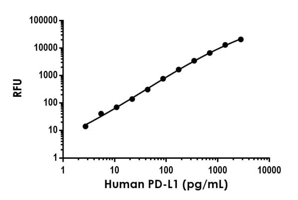 Example of human PD-L1 standard curve in Sample Diluent NS
