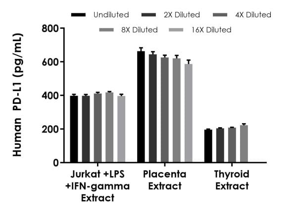 Interpolated concentrations of native PD-L1 in human Jurkat stimulated with LPS and IFN-gamma, placenta and thyroid based on a 1,000 µg/mL extract load