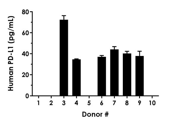 Serum from ten individual healthy human male donors was measured in duplicate