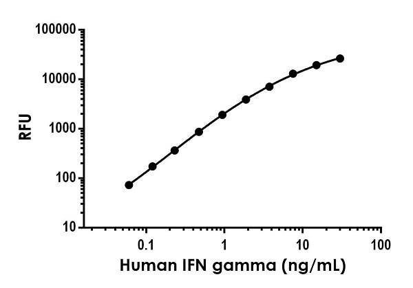Example of human Interferon-gamma (IFNG) standard curve in Sample Diluent NS