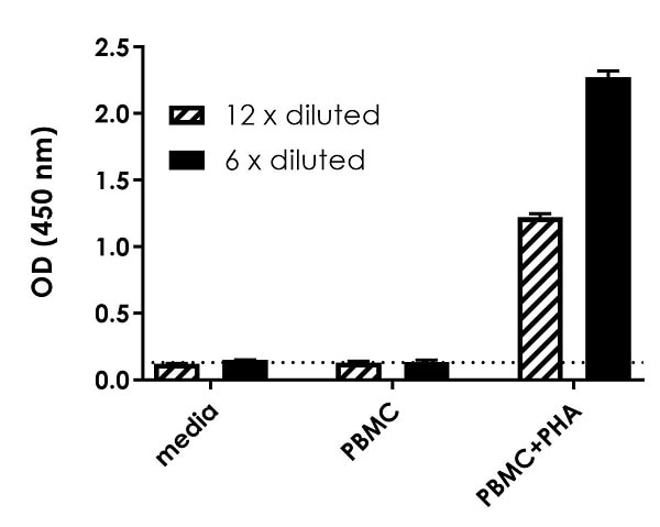 Comparison of secreted IFNG in unstimulated and PHA-stimulated Human PBMC