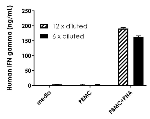 Interpolated concentrations of secreted IFNG in unstimulated and PHA-stimulated human PBMC