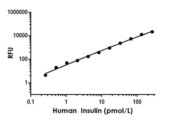 Example of human Insulin standard curve in Sample Diluent NS