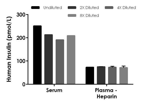 Titration of human serum and human plasma within the working range of the assay