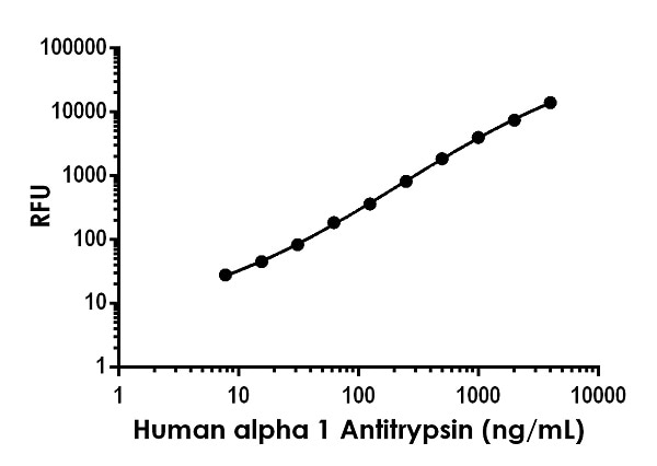 Example of human alpha 1 Antitrypsin (SERPINA1) standard curve in Sample Diluent NS