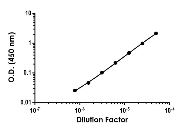 Titration of Human serum within the working range of the assay
