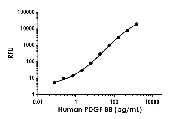 . Example of human PDGF BB standard curve in Sample Diluent NS.
