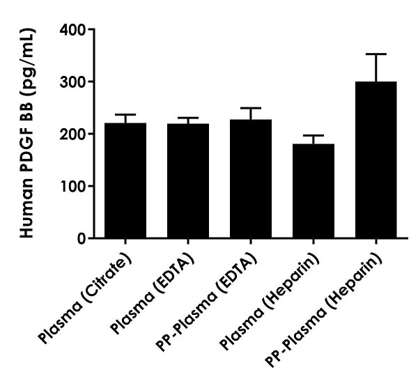 Observed PDGF-BB levels in pooled donor normal human plasma and normal human platelet-poor plasma (PP-Plasma).