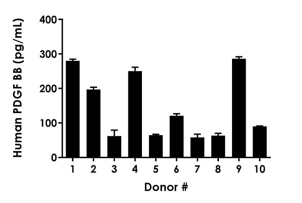 Observed PDGF-BB levels in individual donor normal Human serum (n=10).