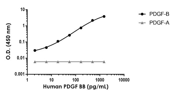The PDGF-BB SimpleStep ELISA was validated for assay specificity against PDGF-A protein.