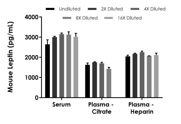 Interpolated concentrations of Leptin in rat serum, plasma (citrate), and plasma (heparin).