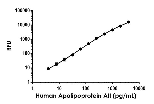 Example of human Apolipoprotein AII (ApoA2) standard curve in Sample Diluent NS