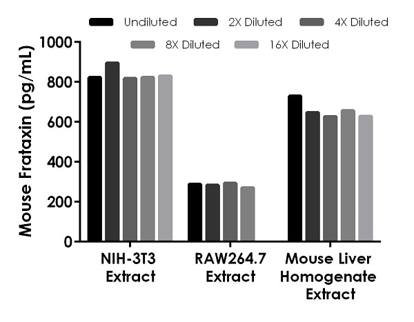 Linearity of dilution of various mouse cell and tissue extracts
