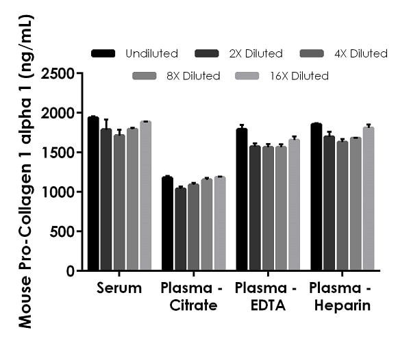 Interpolated concentrations of native Pro-Collagen I alpha 1 in mouse serum and plasma samples.