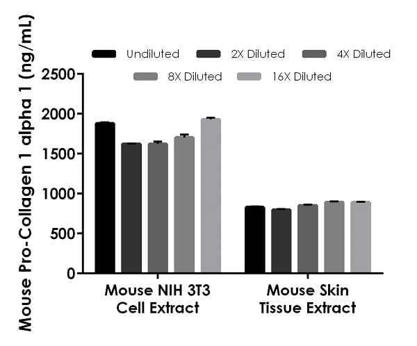 Interpolated concentrations of native Pro-Collagen I alpha 1 in mouse NIH 3T3 cell extract
