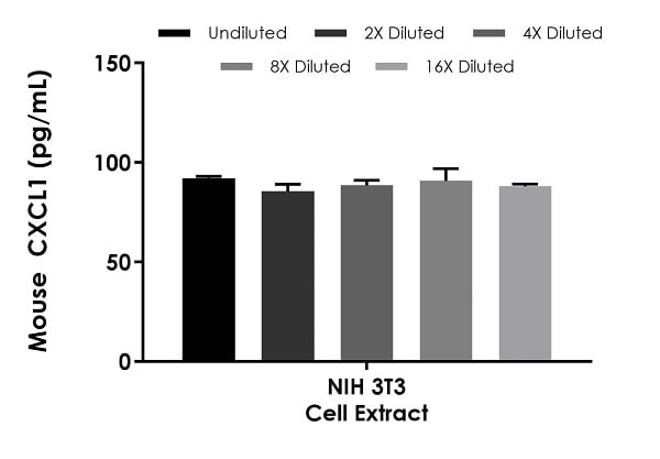 Interpolated concentrations of native CXCL1 in mouse NIH 3T3 cell extract sample based on a 500 µg/mL extract load.