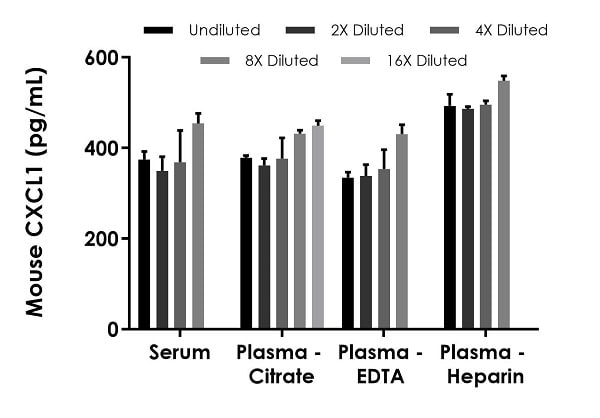 Interpolated concentrations of spiked CXCL1 in mouse serum and plasma samples.