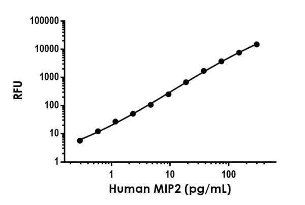 Example of human MIP2 (CXCL2) standard curve in Sample Diluent NS