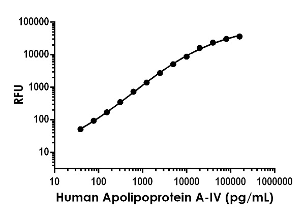 Example of human Apolipoprotein A-IV standard curve in Sample Diluent NS.