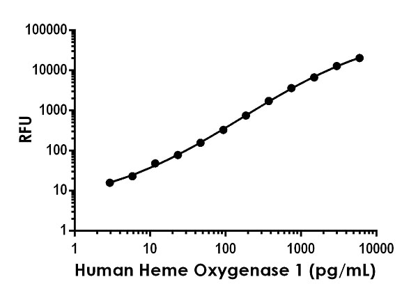 Example of human Heme Oxygenase 1 (HO 1) standard curve in Sample Diluent NS.