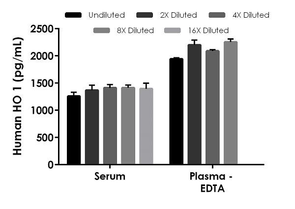 Interpolated concentrations of native Heme Oxygenase 1 in human serum and plasma (EDTA) samples.
