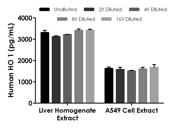 Interpolated concentrations of native Heme Oxygenase.
