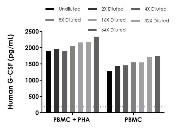 Titration of PBMC stimulated (+PHA) and unstimulated cell culture supernatants within the working range of the assay.
