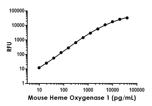 Example of mouse Heme Oxygenase 1 (HO 1) standard curve in Sample Diluent NS.