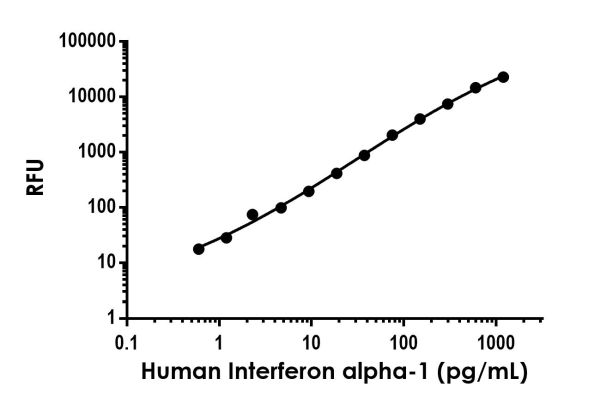 Example of human Interferon alpha-1 standard curve in Sample Diluent NS.