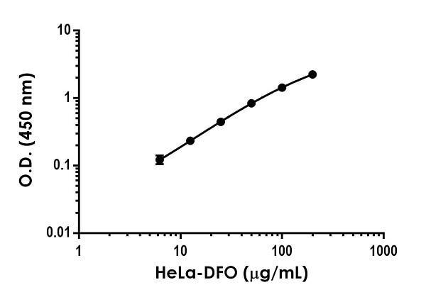 Titration of HeLa-DFO extract within the working range of the assay.
