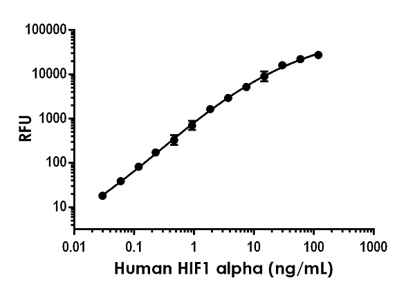 Example of human HIF1a standard curve in 1X Cell Extraction Buffer PTR.